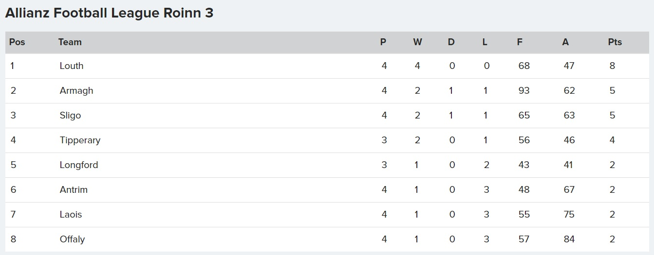 How Division 3 stands after Round 4 of the Allianz Football Leaguea