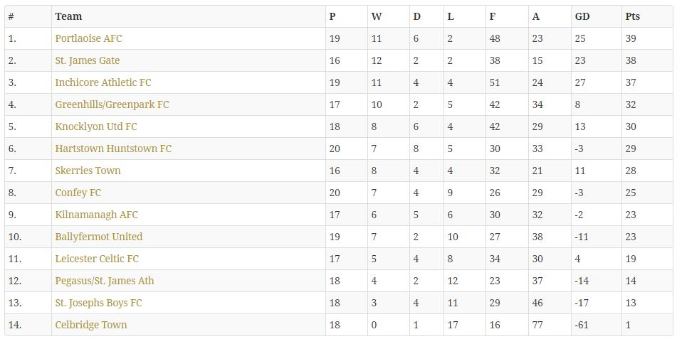 The Leinster Senior League Division 1B table
