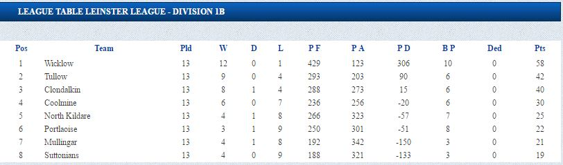The standings after the latest round of fixtures