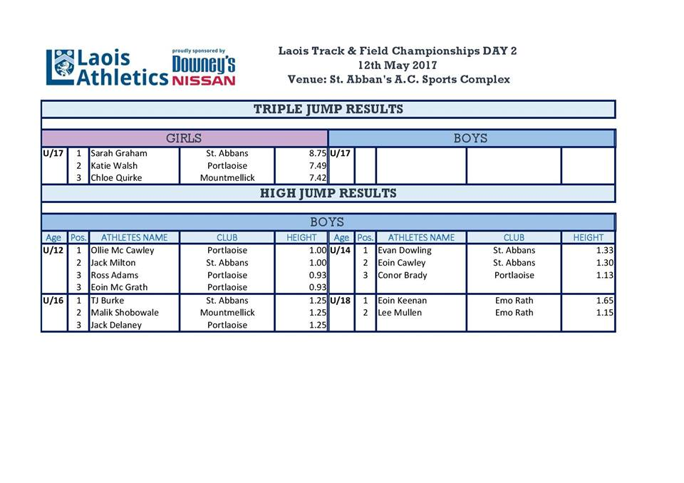 todays footbal results